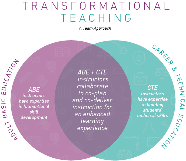 Transformational Teaching: A Team Approach to Adult Education